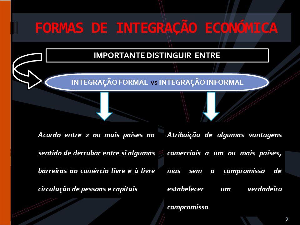FORMAS DE INTEGRAÇÃO ECONÓMICA 10 SISTEM A DE PREFER ENCIAS ADUAN EIRAS ZONA DE COMÉR CIO LIVRE UNIÃO ADUAN EIRA MERCA DO COMUM UNIÃO ECONÓ MICA UNIÃO ECONÓ MICA E MONET ÁRIA UNIÃO POLITIC A (ou UNIÃO ECONÓ MICA TOTAL) Formas de integração consoante o grau de integração desejado < integração >integração