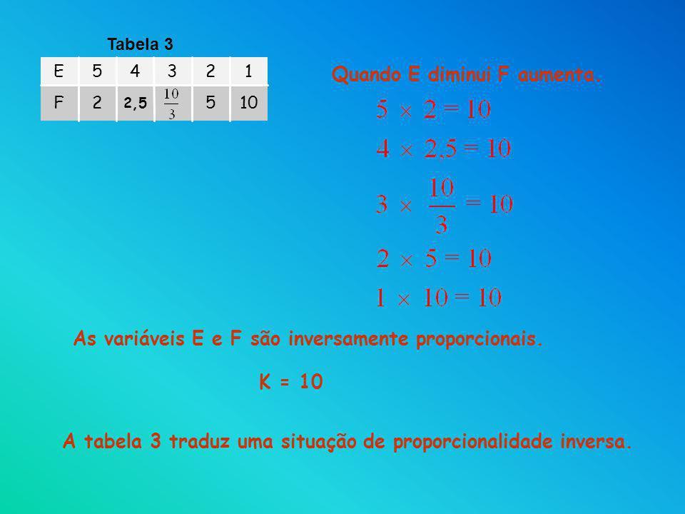 105 2,5 2F 12345E Tabela 3 As variáveis E e F são inversamente proporcionais. Quando E diminui F aumenta. A tabela 3 traduz uma situação de proporcion