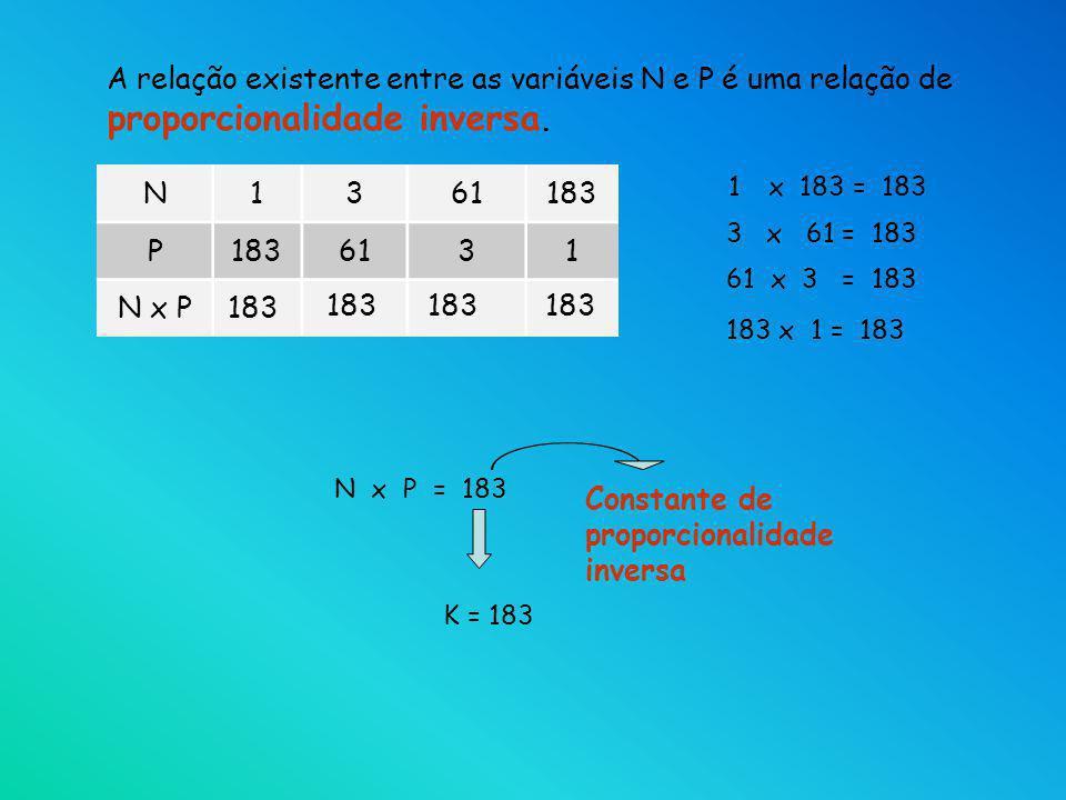A relação existente entre as variáveis N e P é uma relação de proporcionalidade inversa. 1x 183 = 183 N x P = 183 Constante de proporcionalidade inver