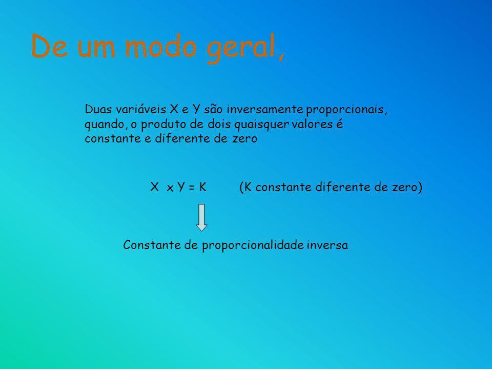 De um modo geral, Duas variáveis X e Y são inversamente proporcionais, quando, o produto de dois quaisquer valores é constante e diferente de zero Con