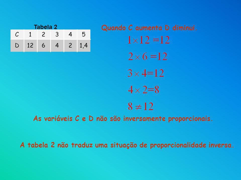 Quando C aumenta D diminui. 1,424612D 54321C Tabela 2 As variáveis C e D não são inversamente proporcionais. A tabela 2 não traduz uma situação de pro