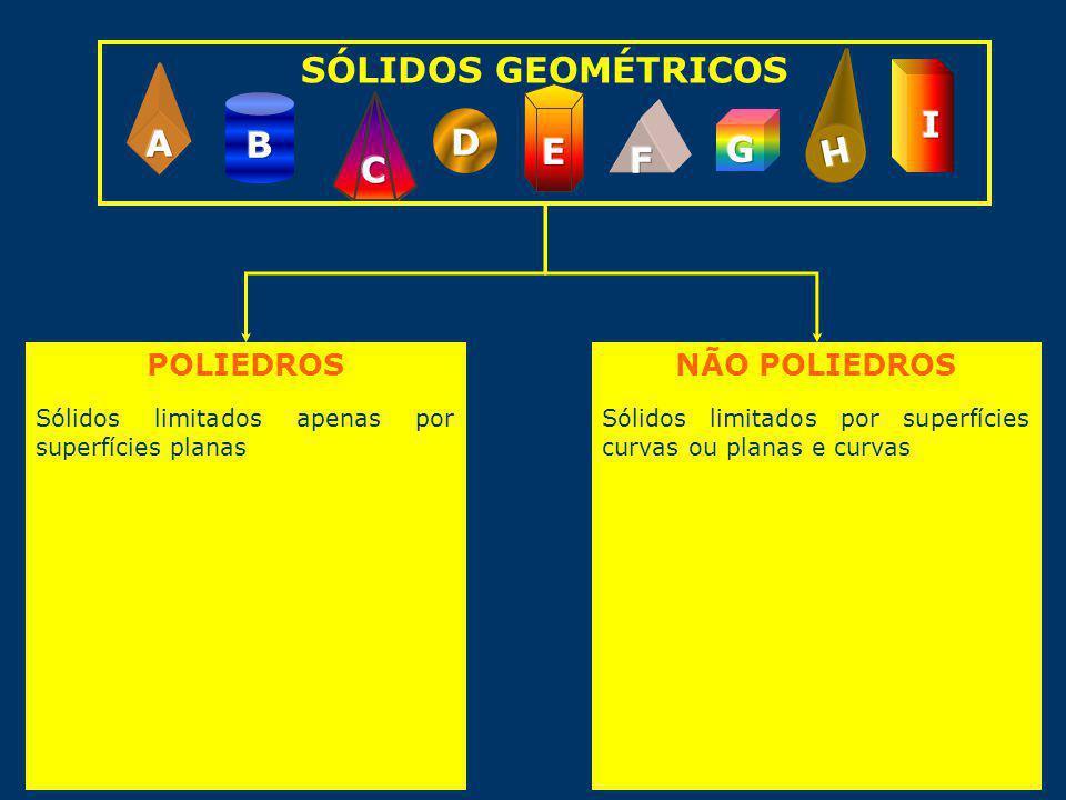 SÓLIDOS GEOMÉTRICOS POLIEDROS Sólidos limitados apenas por superfícies planas NÃO POLIEDROS Sólidos limitados por superfícies curvas ou planas e curvas