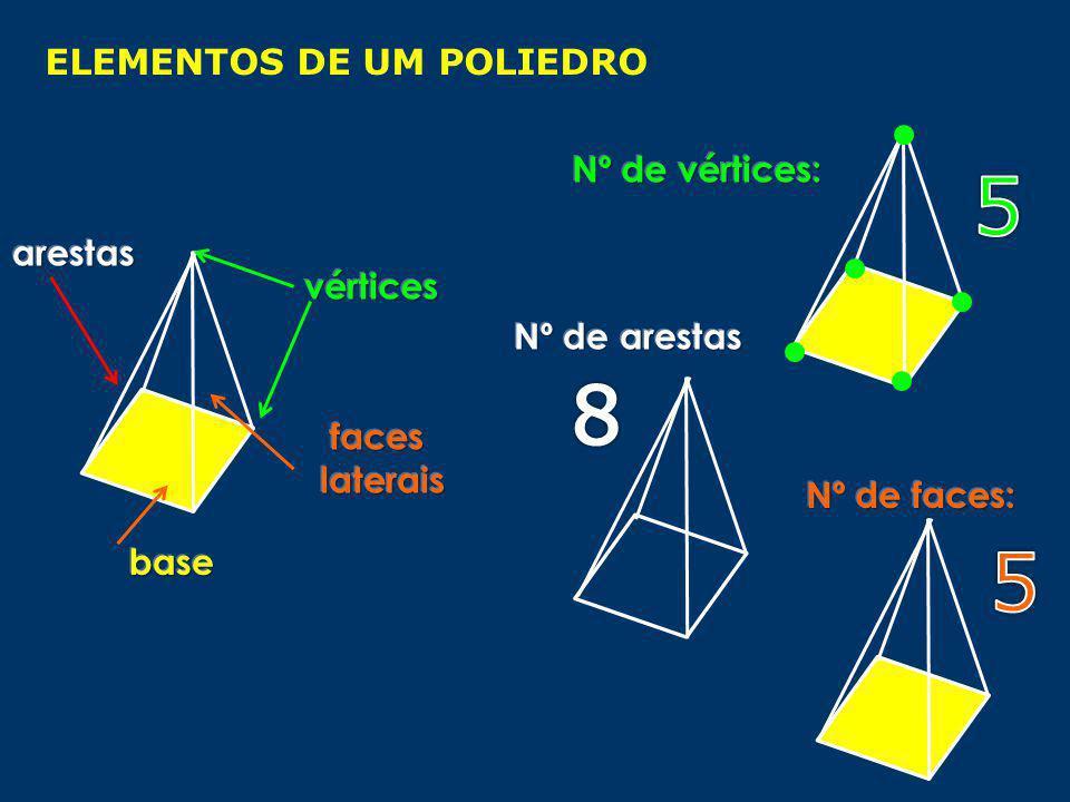 2 bases opostas (geometricamente iguais) faces laterais: quadriláteros (rectângulo) 1 base faces laterais: Triângulos