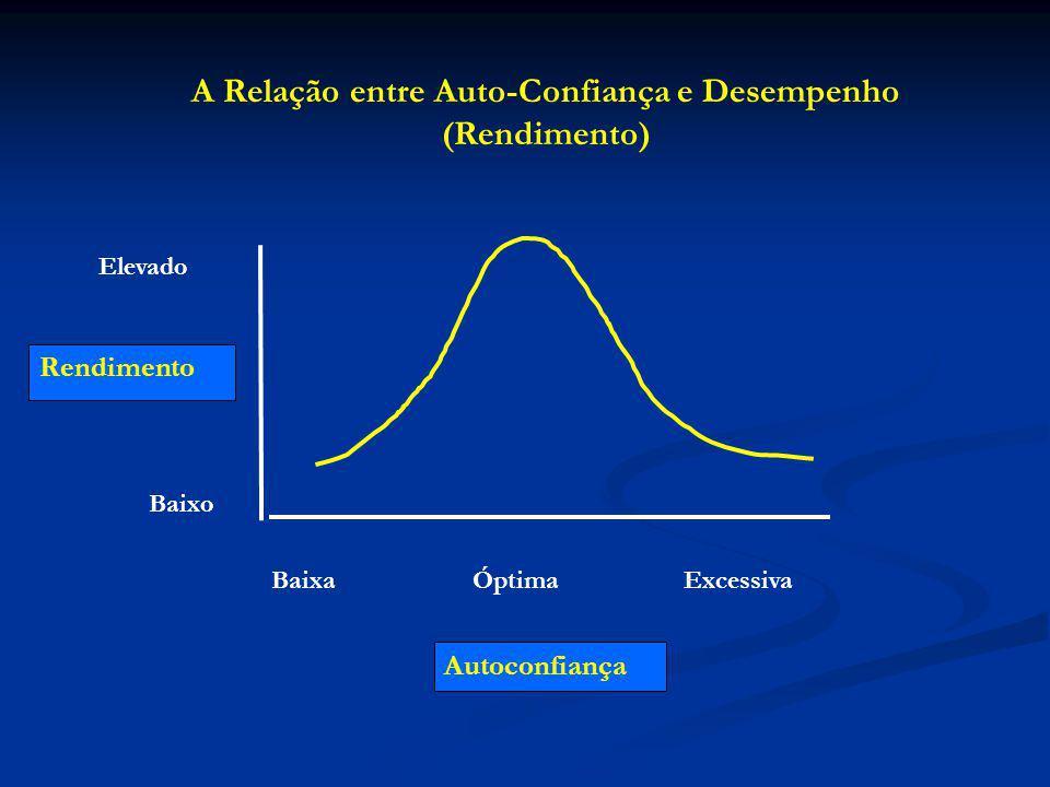 Rendimento Autoconfiança A Relação entre Auto-Confiança e Desempenho (Rendimento) Elevado Baixo Baixa Óptima Excessiva