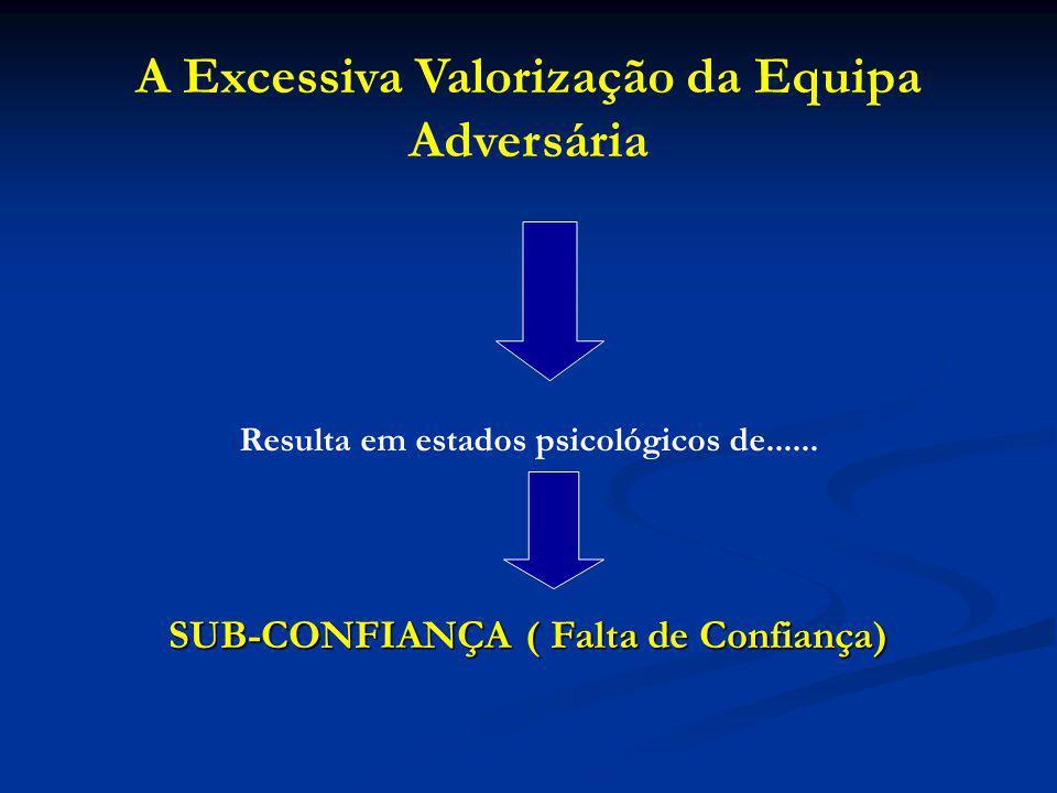 SUB-CONFIANÇA ( Falta de Confiança) A Excessiva Valorização da Equipa Adversária Resulta em estados psicológicos de......