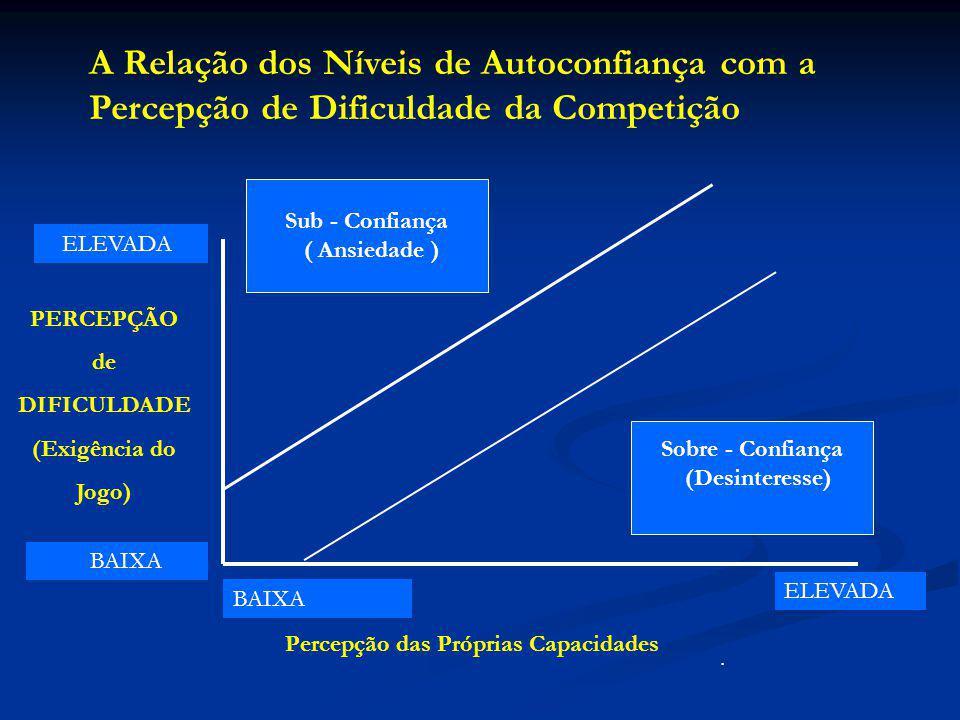 A Relação dos Níveis de Autoconfiança com a Percepção de Dificuldade da Competição PERCEPÇÃO de DIFICULDADE (Exigência do Jogo) Percepção das Próprias Capacidades BAIXA ELEVADA BAIXA.