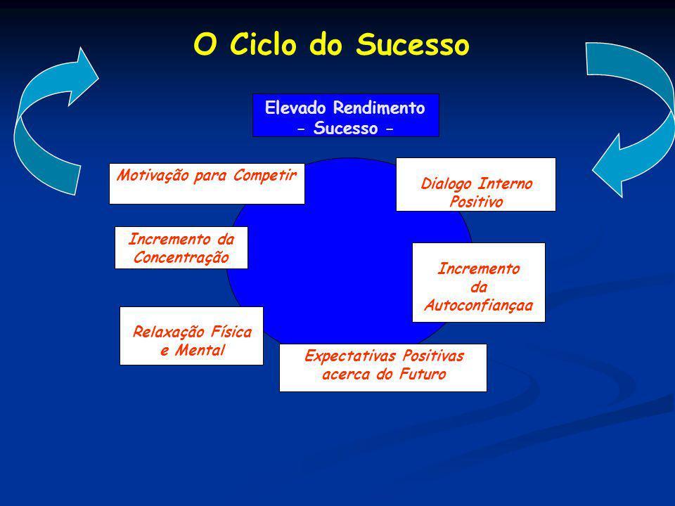 Elevado Rendimento - Sucesso - Dialogo Interno Positivo Incremento da Autoconfiançaa Expectativas Positivas acerca do Futuro Relaxação Física e Mental Incremento da Concentração Motivação para Competir O Ciclo do Sucesso