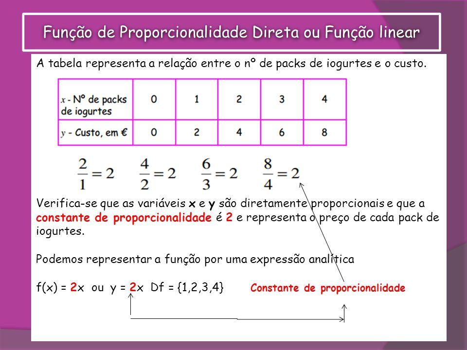 A tabela representa uma situação de proporcionalidade directa porque o quociente entre dois quaisquer valores correspondentes é constante.