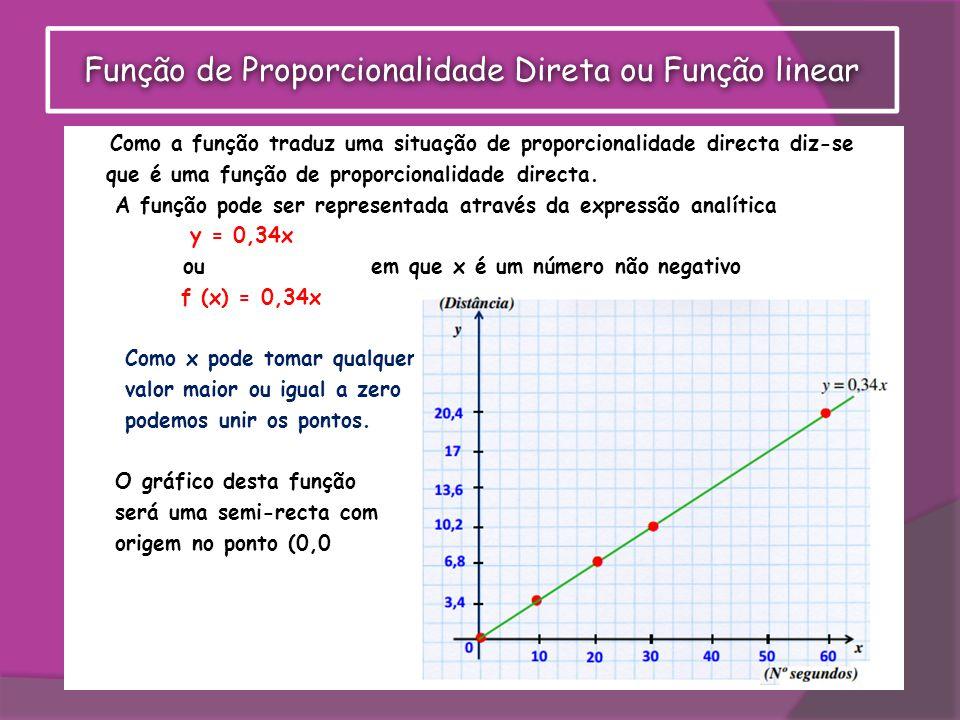 Como a função traduz uma situação de proporcionalidade directa diz-se que é uma função de proporcionalidade directa. A função pode ser representada at