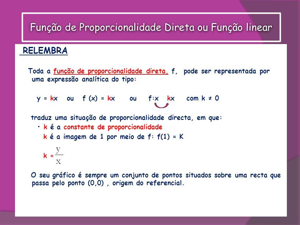 RELEMBRA Toda a função de proporcionalidade direta, f, pode ser representada por uma expressão analítica do tipo: y = kx ou f (x) = kx ou f:x kx com k 0 traduz uma situação de proporcionalidade directa, em que: k é a constante de proporcionalidade k é a imagem de 1 por meio de f: f(1) = K k = O seu gráfico é sempre um conjunto de pontos situados sobre uma recta que passa pelo ponto (0,0), origem do referencial.