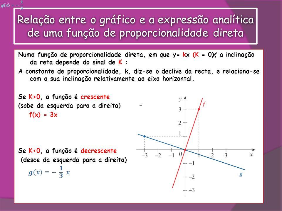 Numa função de proporcionalidade direta, em que y= kx (K = 0), a inclinação da reta depende do sinal de K : A constante de proporcionalidade, k, diz-s