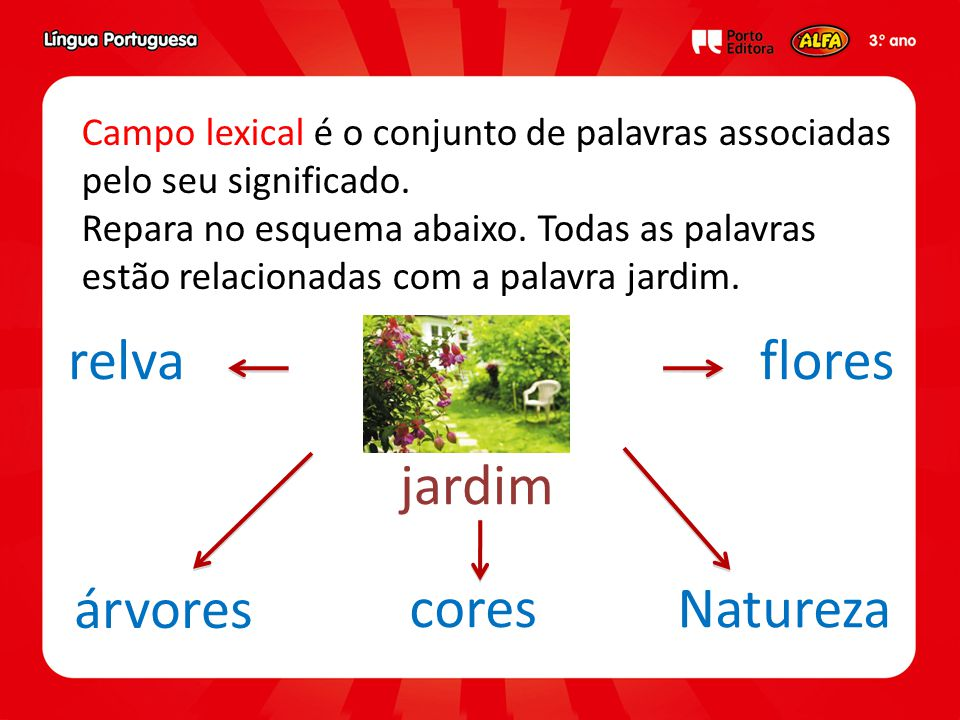 flores jardim Natureza cores árvores relva Campo lexical é o conjunto de palavras associadas pelo seu significado.
