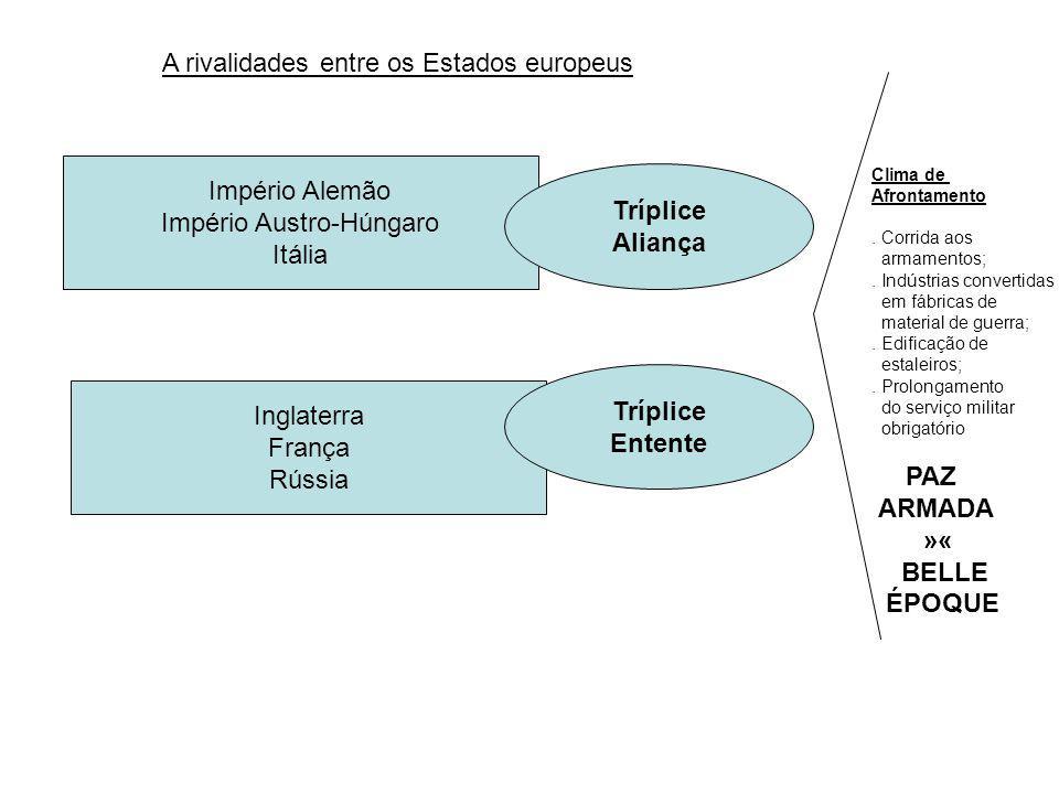 A rivalidades entre os Estados europeus Império Alemão Império Austro-Húngaro Itália Inglaterra França Rússia Tríplice Aliança Tríplice Entente Clima