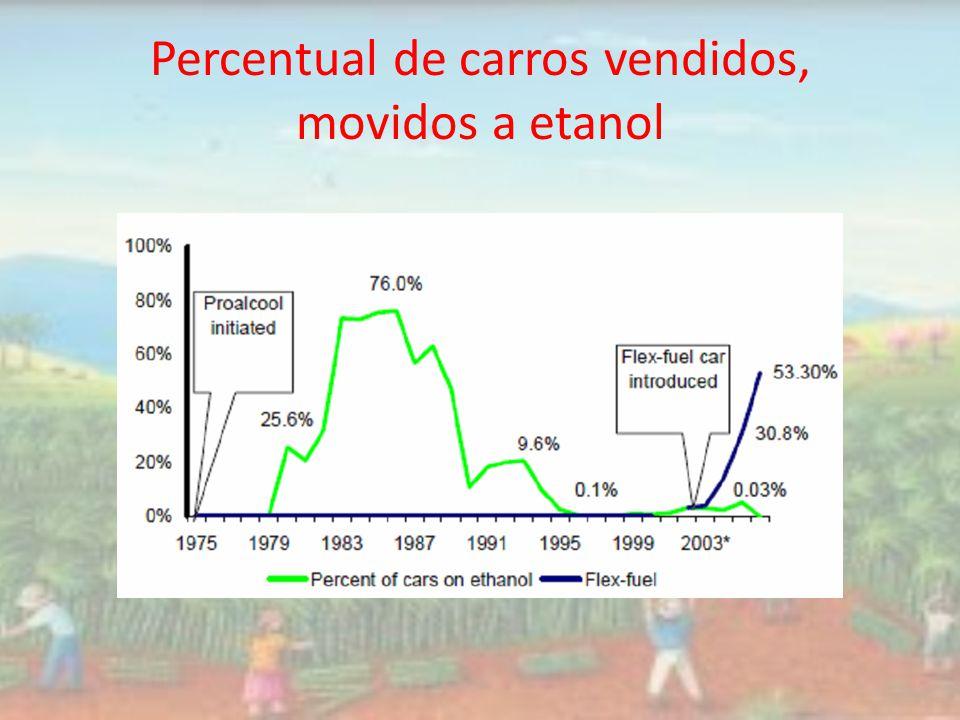 Percentual de carros vendidos, movidos a etanol