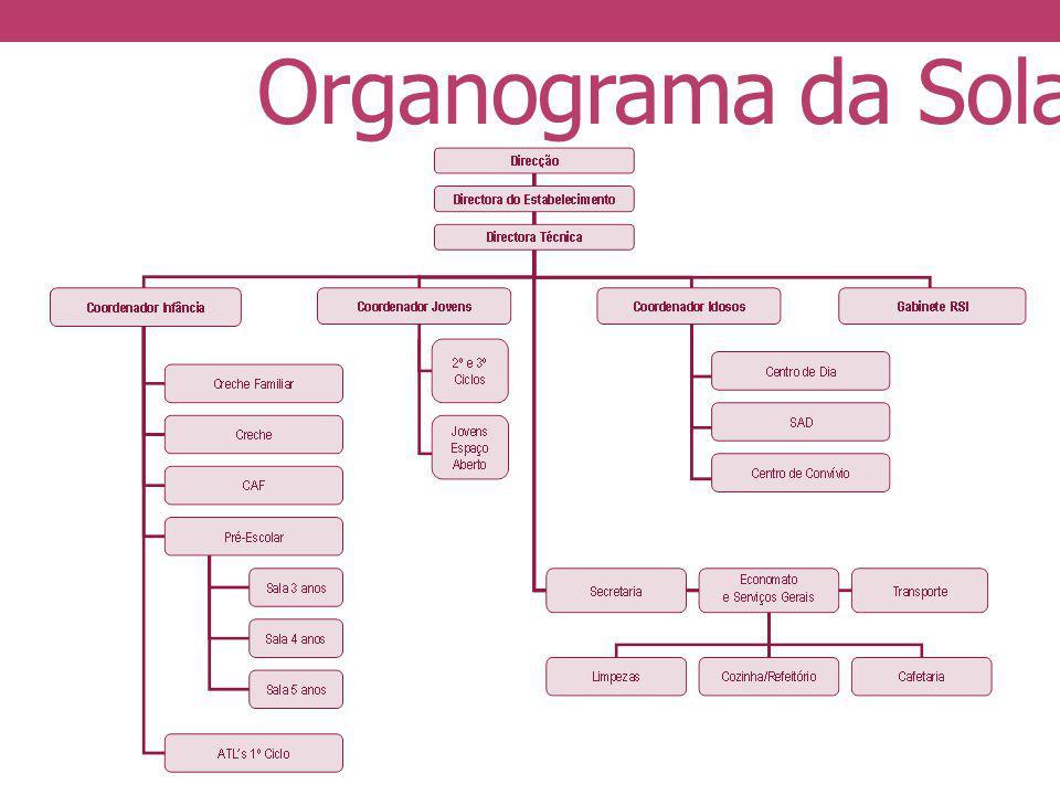Organograma da Solami