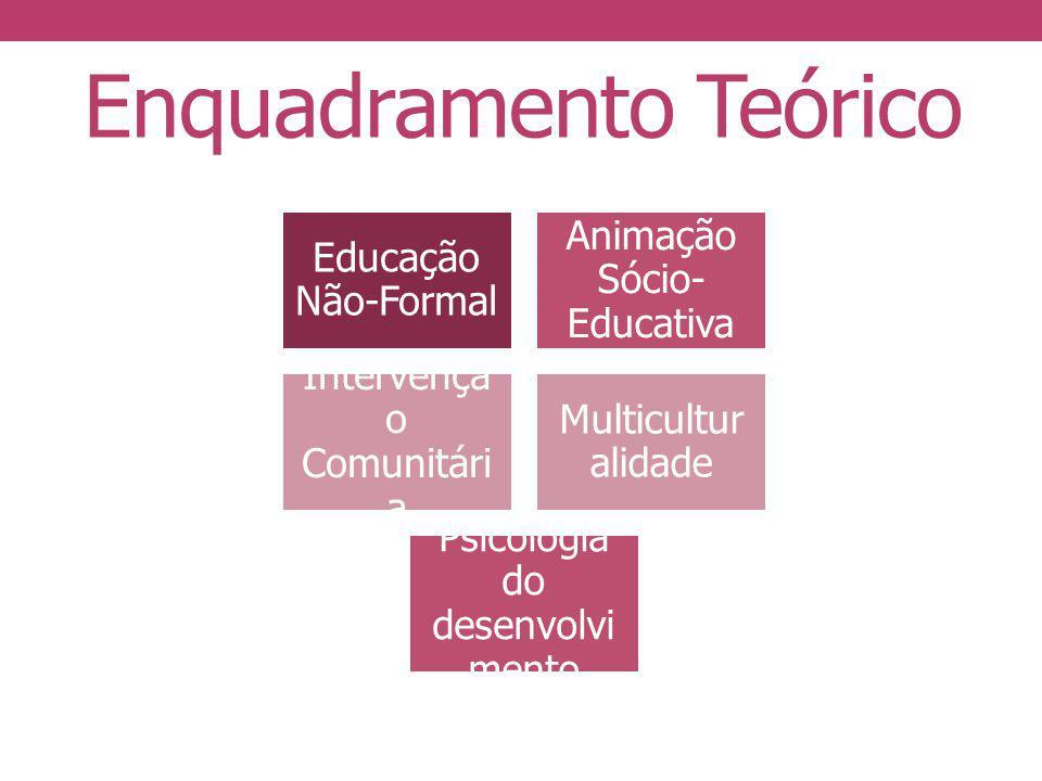 Enquadramento Teórico Educação Não-Formal Animação Sócio- Educativa Intervençã o Comunitári a Multicultur alidade Psicologia do desenvolvi mento