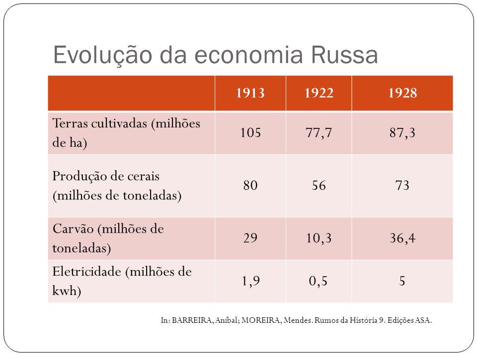 Evolução da economia Russa 191319221928 Terras cultivadas (milhões de ha) 10577,787,3 Produção de cerais (milhões de toneladas) 805673 Carvão (milhões