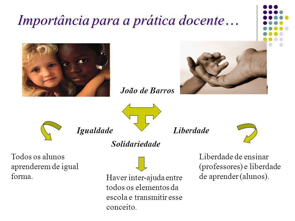 Importância para a prática docente … João de Barros Igualdade Liberdade Solidariedade Todos os alunos aprenderem de igual forma. Haver inter-ajuda ent