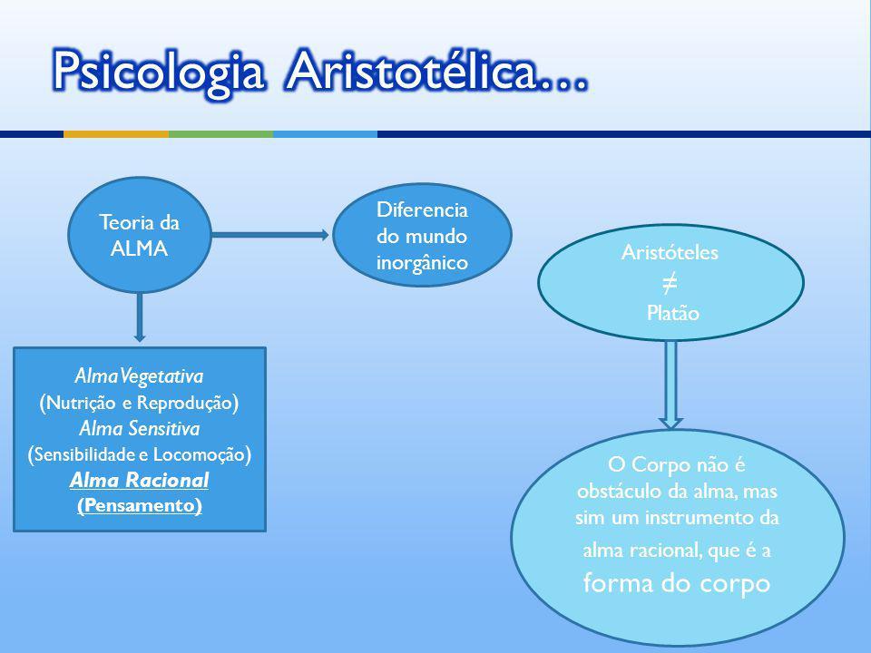 Teoria da ALMA Diferencia do mundo inorgânico Alma Vegetativa ( Nutrição e Reprodução ) Alma Sensitiva ( Sensibilidade e Locomoção ) Alma Racional (Pe