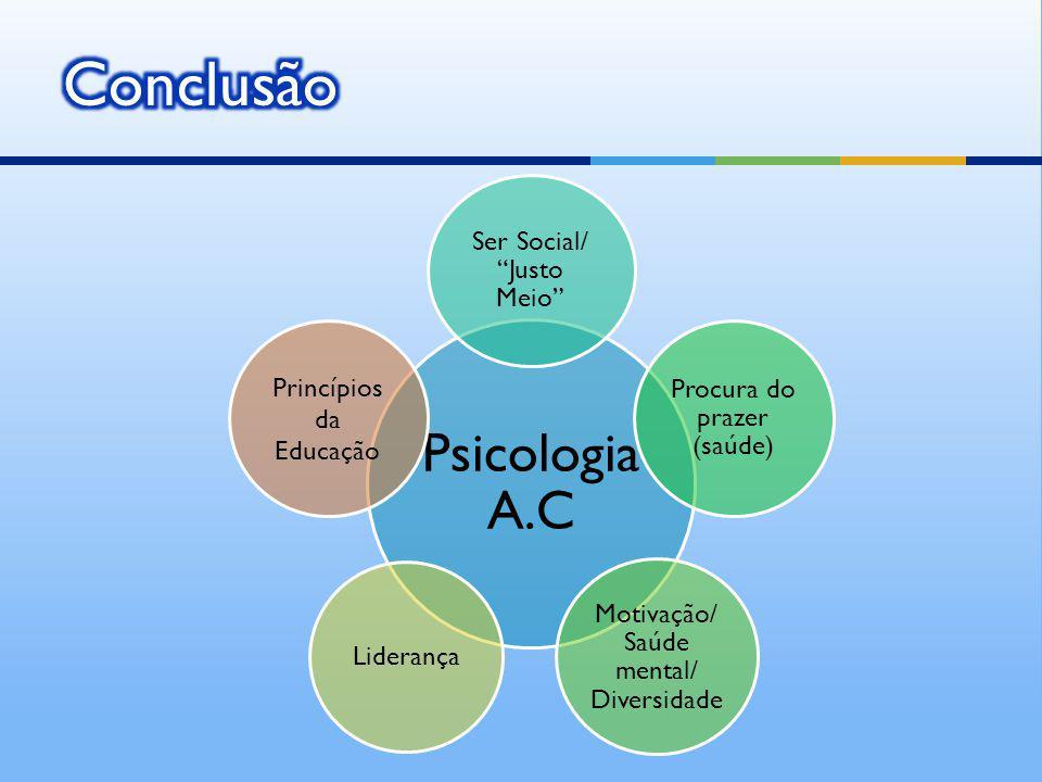 Psicologia A.C Ser Social/ Justo Meio Procura do prazer (saúde) Motivação/ Saúde mental/ Diversidade Liderança Princípios da Educação