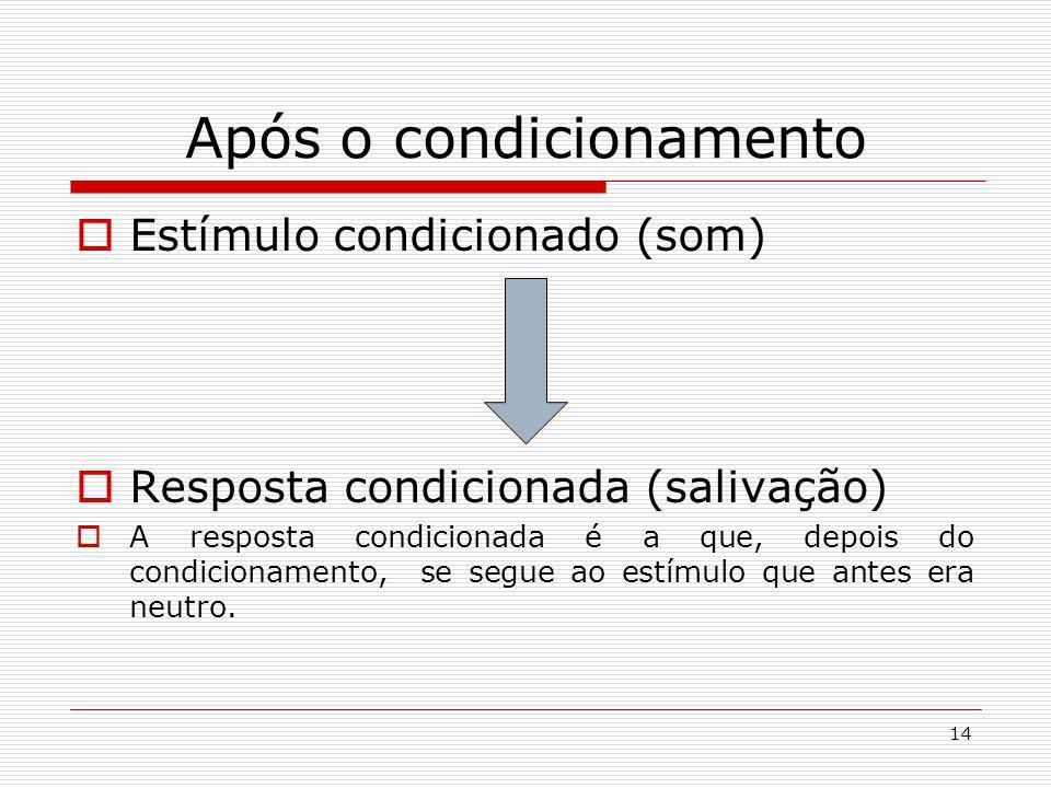 14 Após o condicionamento Estímulo condicionado (som) Resposta condicionada (salivação) A resposta condicionada é a que, depois do condicionamento, se segue ao estímulo que antes era neutro.