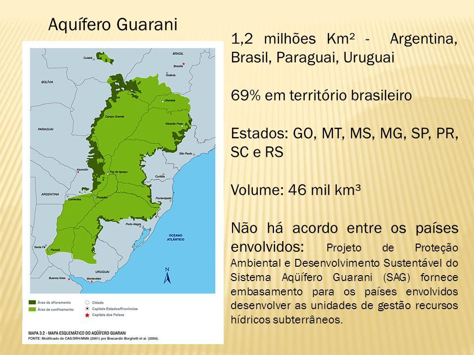 Aquífero Guarani 1,2 milhões Km² - Argentina, Brasil, Paraguai, Uruguai 69% em território brasileiro Estados: GO, MT, MS, MG, SP, PR, SC e RS Volume: 46 mil km³ Não há acordo entre os países envolvidos: Projeto de Proteção Ambiental e Desenvolvimento Sustentável do Sistema Aqüífero Guarani (SAG) fornece embasamento para os países envolvidos desenvolver as unidades de gestão recursos hídricos subterrâneos.