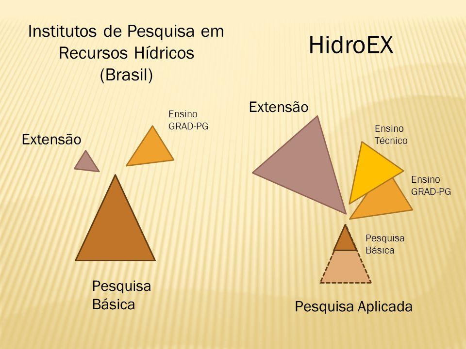 Pesquisa Básica Extensão HidroEX Institutos de Pesquisa em Recursos Hídricos (Brasil) Pesquisa Aplicada Extensão Ensino GRAD-PG Ensino GRAD-PG Ensino Técnico Pesquisa Básica