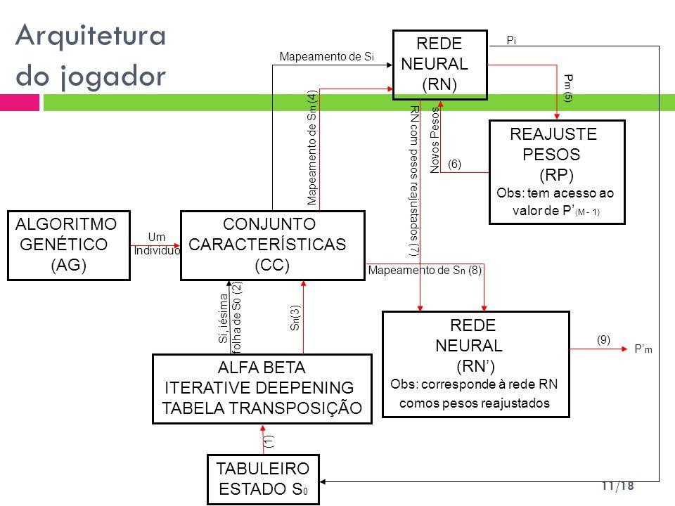 11/18 Arquitetura do jogador ALGORITMO GENÉTICO (AG) CONJUNTO CARACTERÍSTICAS (CC) ALFA BETA ITERATIVE DEEPENING TABELA TRANSPOSIÇÃO TABULEIRO ESTADO