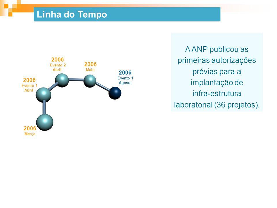 A ANP publicou as primeiras autorizações prévias para a implantação de infra-estrutura laboratorial (36 projetos). 2006 Março 2006 Evento 1 Abril 2006