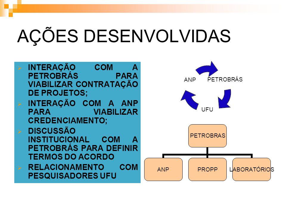 Distribuição do Investimento em 2006 Avaliar os GRUPOS, ÁREAS e TEMAS mais concorridos; Avaliar competência por áreas e temas; Definir estratégia de submissão do projeto; Definir as necessidades institucionais.