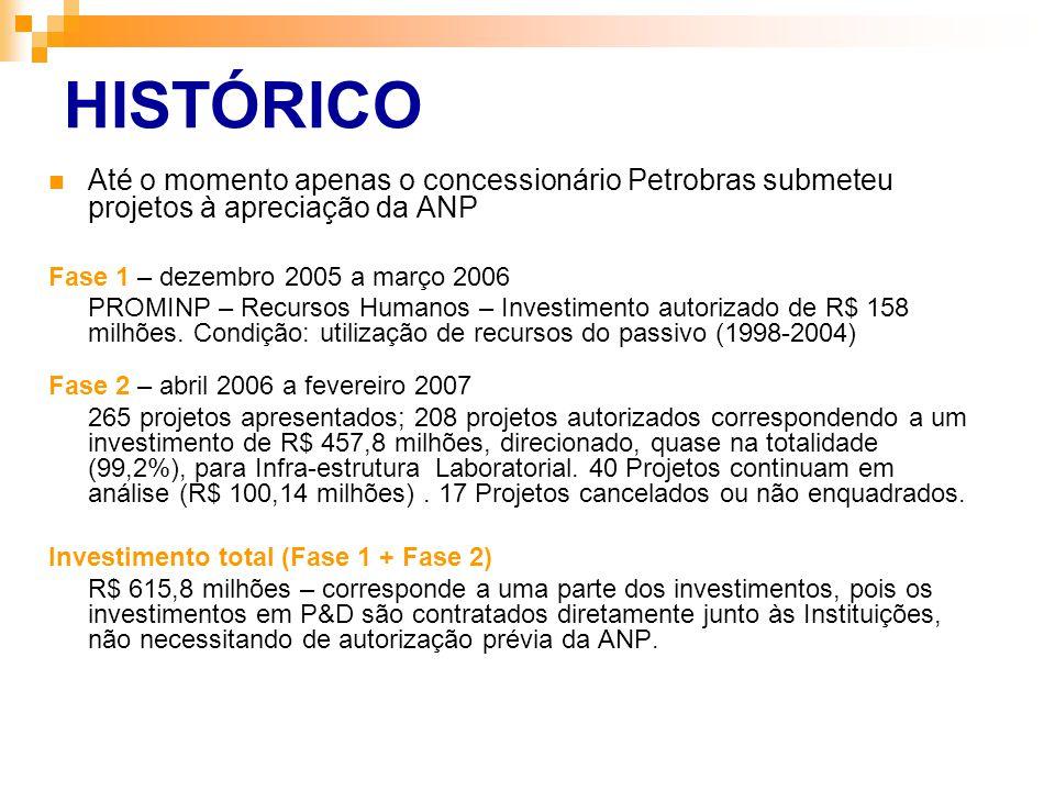 HISTÓRICO Até o momento apenas o concessionário Petrobras submeteu projetos à apreciação da ANP Fase 1 – dezembro 2005 a março 2006 PROMINP – Recursos