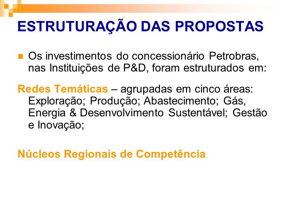 ESTRUTURAÇÃO DAS PROPOSTAS Os investimentos do concessionário Petrobras, nas Instituições de P&D, foram estruturados em: Redes Temáticas – agrupadas e