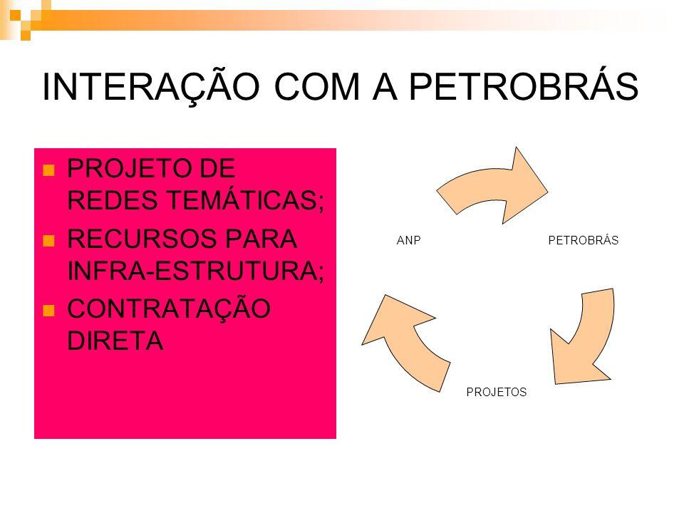 DISTRIBUIÇÃO POR REDES TEMÁTICAS e NÚCLEOS DE COMPETÊNCIA Investimento em P&D / Autorização Prévia / Valor em R$ Milhão