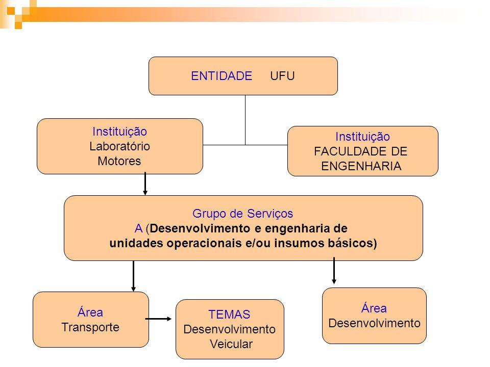 ENTIDADE UFU Instituição Laboratório Motores Instituição FACULDADE DE ENGENHARIA Grupo de Serviços A (Desenvolvimento e engenharia de unidades operaci
