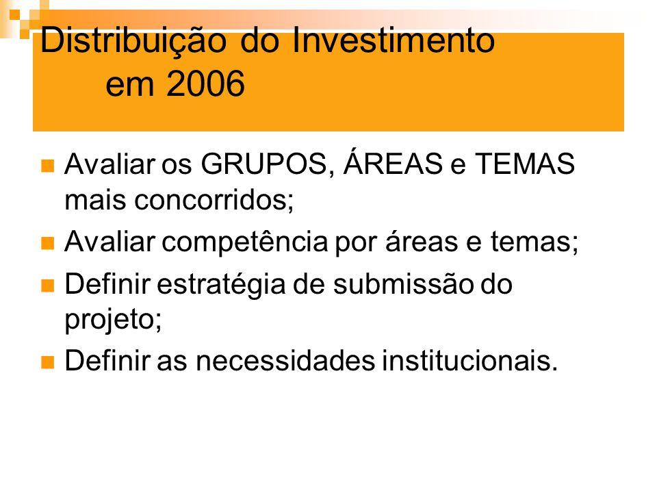 Distribuição do Investimento em 2006 Avaliar os GRUPOS, ÁREAS e TEMAS mais concorridos; Avaliar competência por áreas e temas; Definir estratégia de s