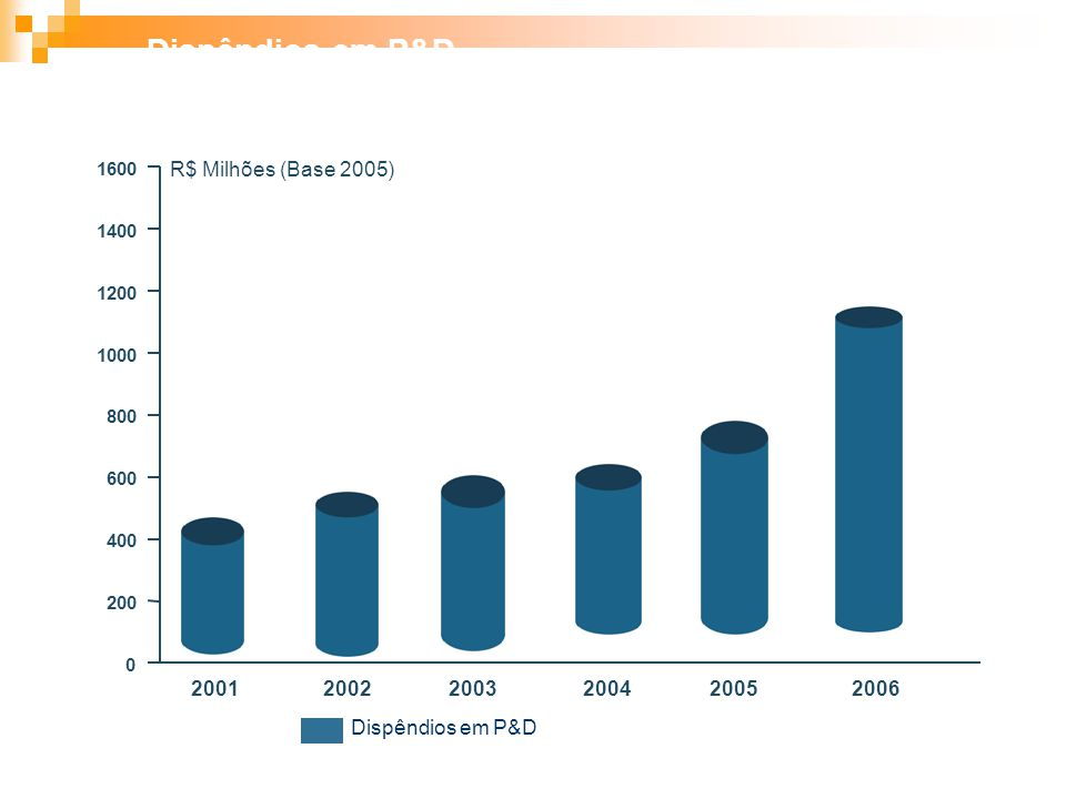 20012002200320042005200620072008 0 50 100 150 200 250 300 350 400 R$ Milhões Previsão de Dispêndios em P&D nas Institutições de Pesquisa Brasileiras 2006 - 2008 500
