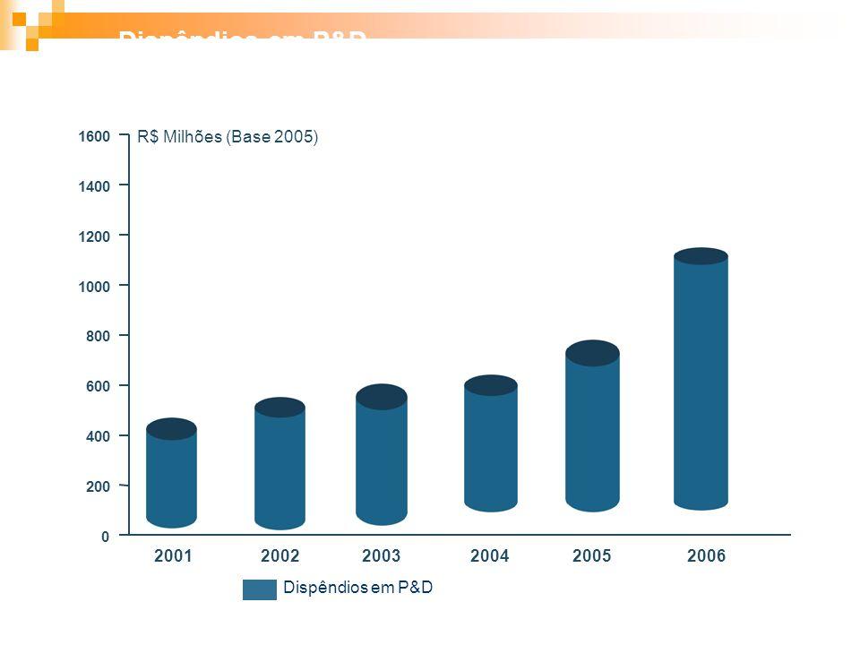 200120022003200420052006 0 200 400 600 800 1000 1200 1400 1600 R$ Milhões (Base 2005) Dispêndios em P&D