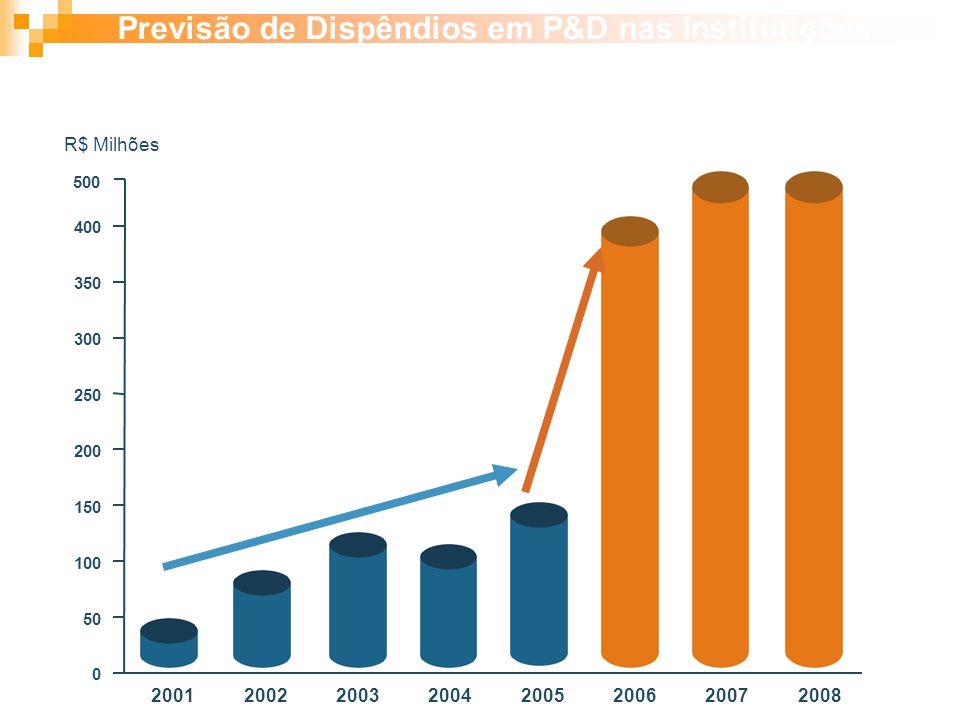 20012002200320042005200620072008 0 50 100 150 200 250 300 350 400 R$ Milhões Previsão de Dispêndios em P&D nas Institutições de Pesquisa Brasileiras 2