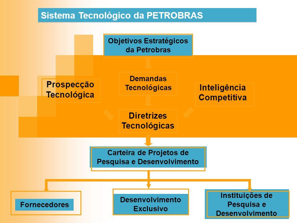 Sistema Tecnológico da PETROBRAS Objetivos Estratégicos da Petrobras Prospecção Tecnológica Demandas Tecnológicas Inteligência Competitiva Diretrizes