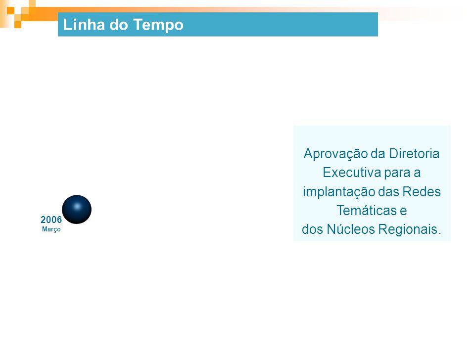 Aprovação da Diretoria Executiva para a implantação das Redes Temáticas e dos Núcleos Regionais. 2006 Março Linha do Tempo