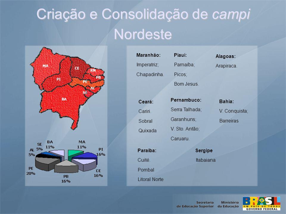 Criação e Consolidação de campi Nordeste Maranhão: Imperatriz; Chapadinha.