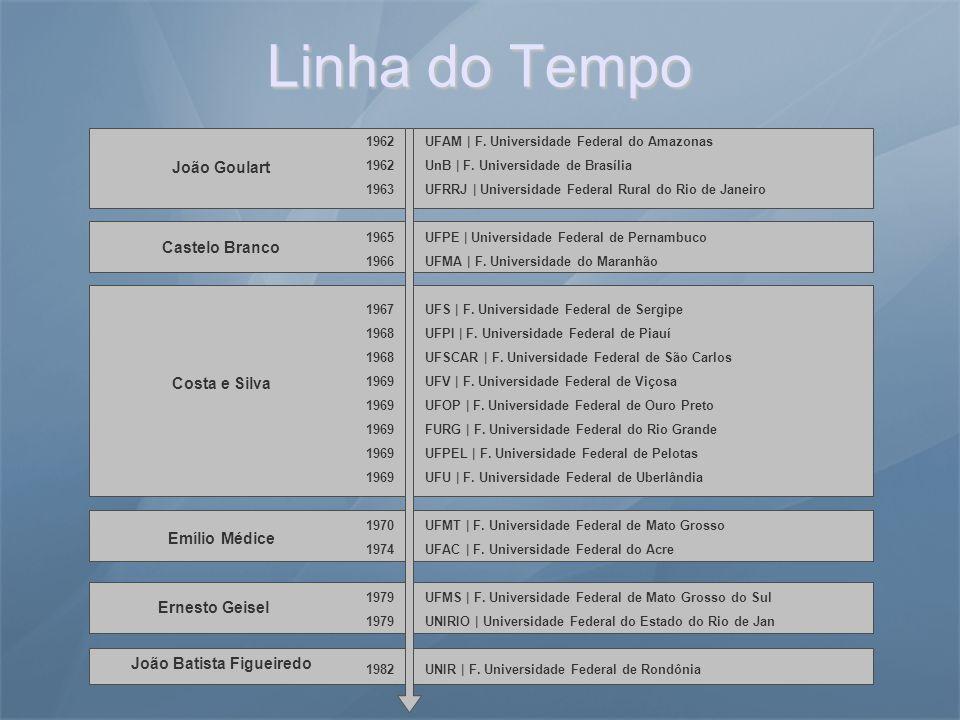 1985 1986 1994 2000 2002 2005 2006 UFRR | F.Universidade Federal de Roraima UNIFAP | F.