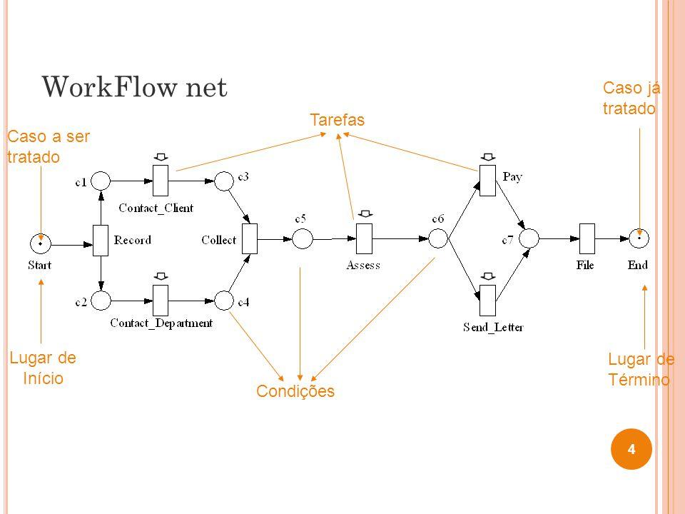 WorkFlow net 4 Lugar de Início Lugar de Término Tarefas Condições Caso a ser tratado Caso já tratado