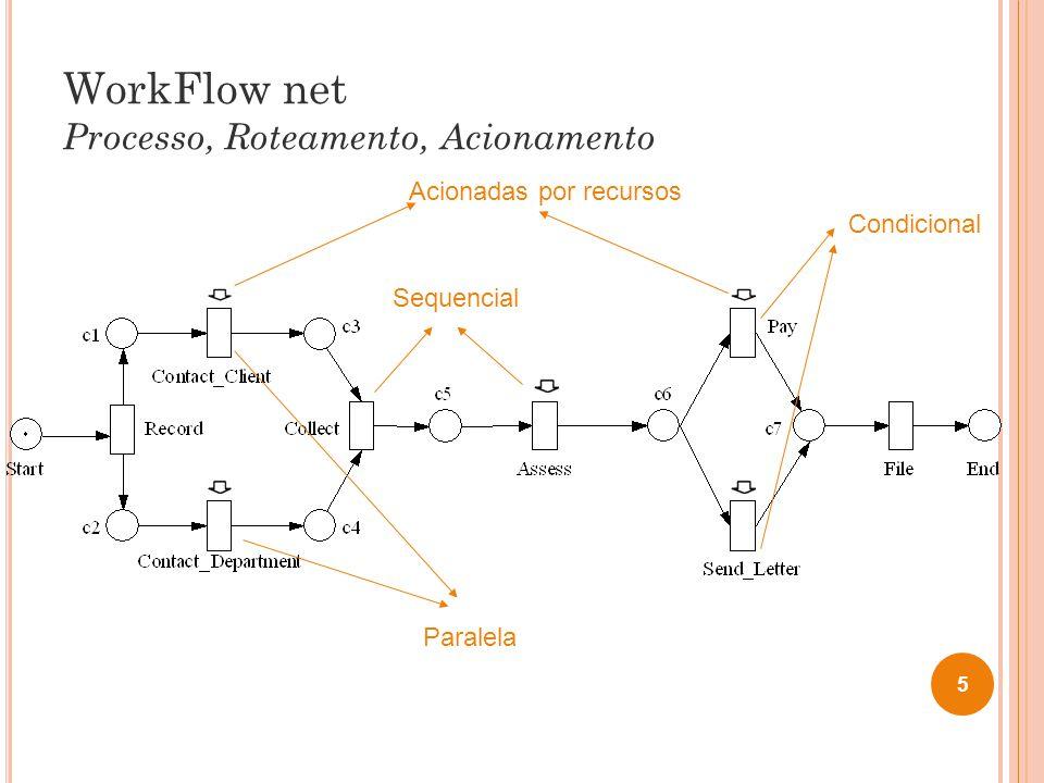 WorkFlow net Processo, Roteamento, Acionamento 5 Paralela Condicional Sequencial Acionadas por recursos