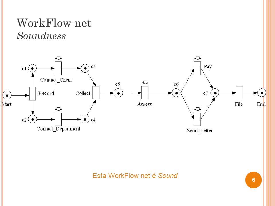 WorkFlow net Soundness 7 Esta WorkFlow net não é Sound