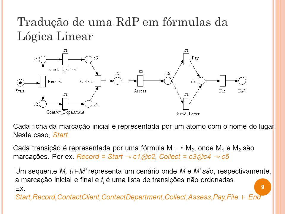 Tradução de uma RdP em fórmulas da Lógica Linear 9 Cada ficha da marcação inicial é representada por um átomo com o nome do lugar. Neste caso, Start.