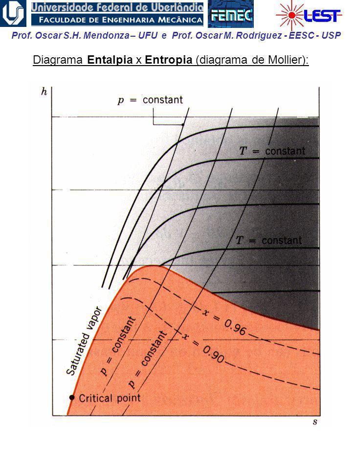 Prof. Oscar S.H. Mendonza – UFU e Prof. Oscar M. Rodriguez - EESC - USP Diagrama Entalpia x Entropia (diagrama de Mollier):