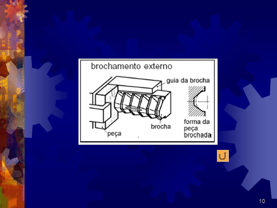 11 O processo de brochamento interno, que é o mais comum, consiste na transformação de um furo redondo em um furo de perfil qualquer de maneira progressiva.