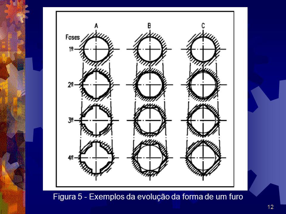 12 Figura 5 - Exemplos da evolução da forma de um furo