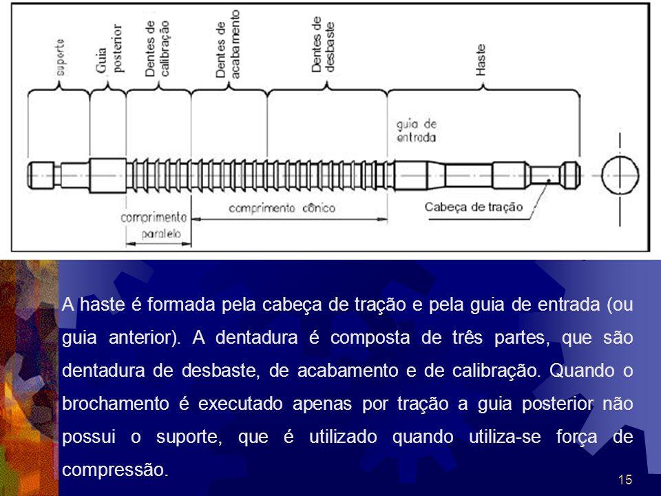 15 A haste é formada pela cabeça de tração e pela guia de entrada (ou guia anterior). A dentadura é composta de três partes, que são dentadura de desb